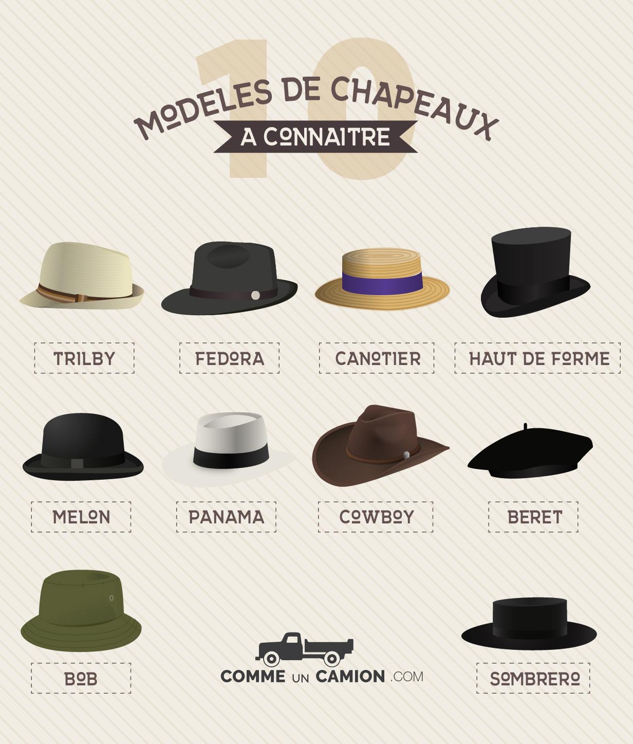 Infographie modeles chapeaux